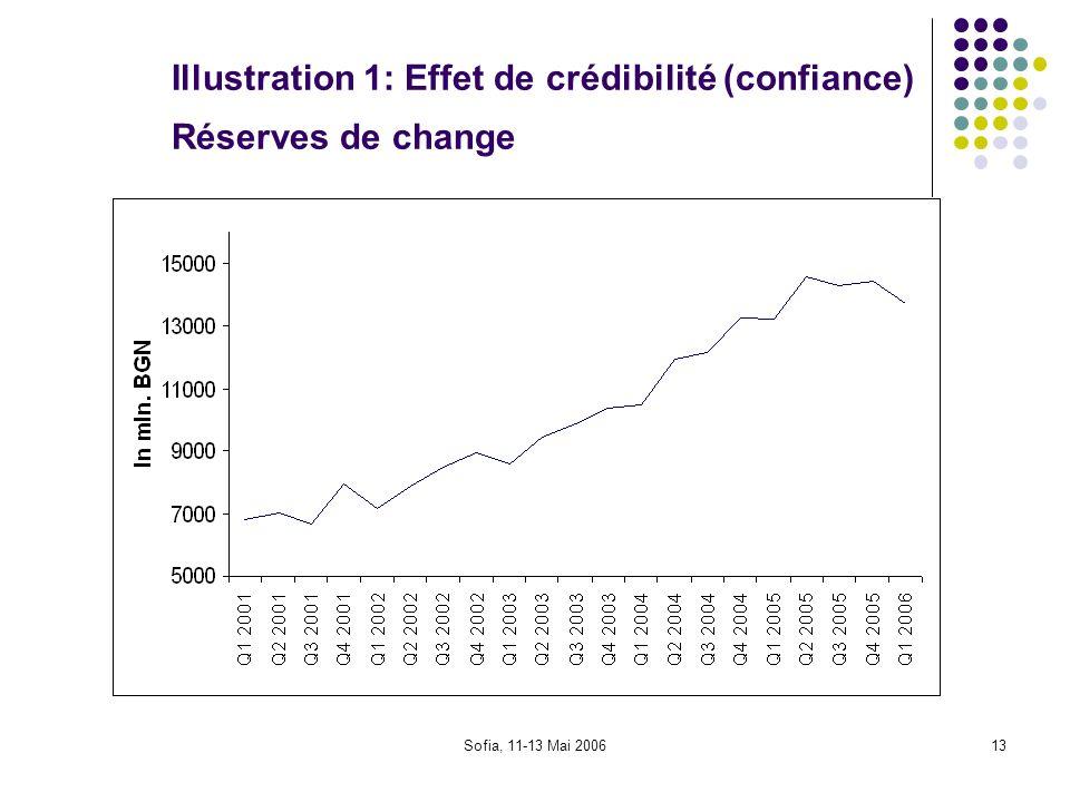 Illustration 1: Effet de crédibilité (confiance) Réserves de change
