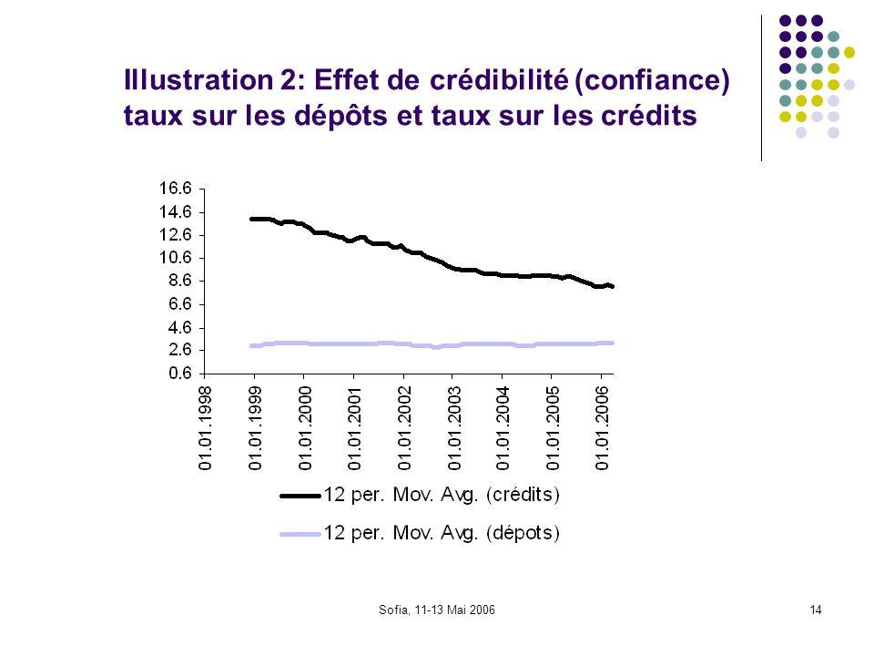 Illustration 2: Effet de crédibilité (confiance) taux sur les dépôts et taux sur les crédits