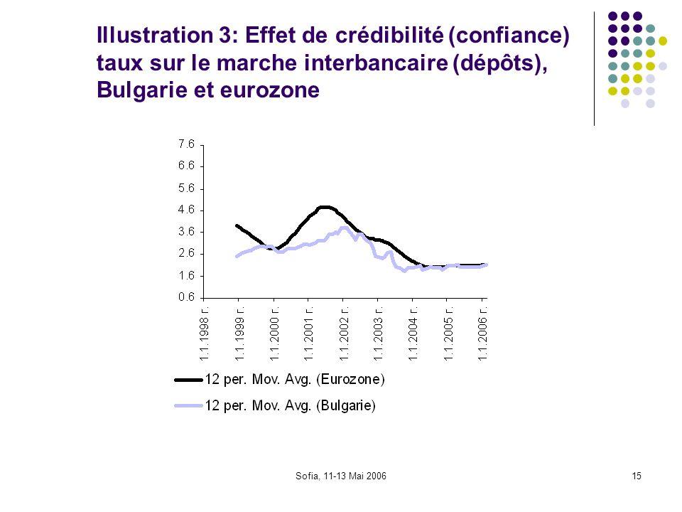 Illustration 3: Effet de crédibilité (confiance) taux sur le marche interbancaire (dépôts), Bulgarie et eurozone