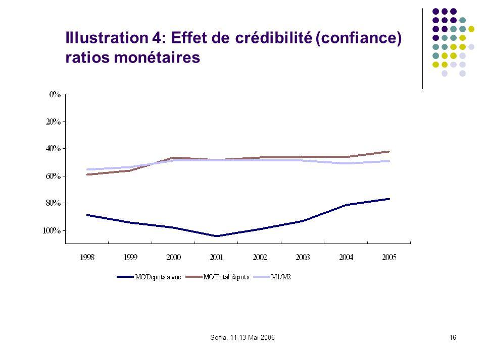 Illustration 4: Effet de crédibilité (confiance) ratios monétaires