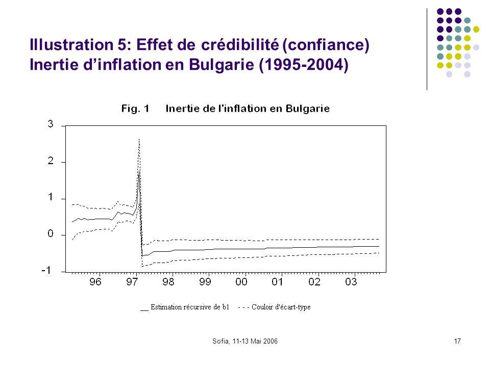 Illustration 5: Effet de crédibilité (confiance) Inertie d'inflation en Bulgarie (1995-2004)