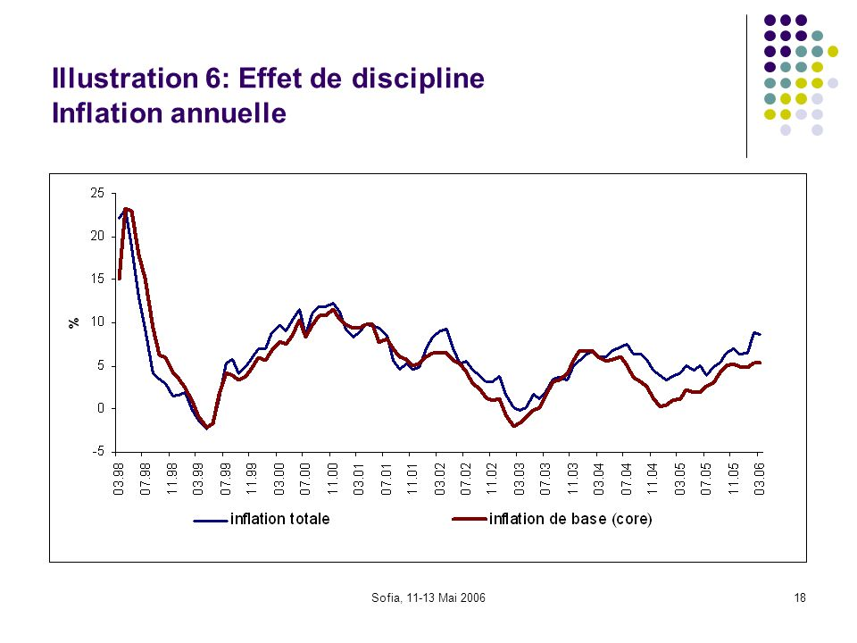 Illustration 6: Effet de discipline Inflation annuelle