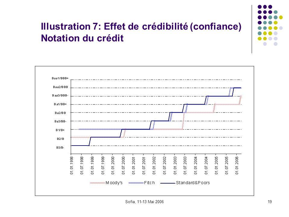 Illustration 7: Effet de crédibilité (confiance) Notation du crédit