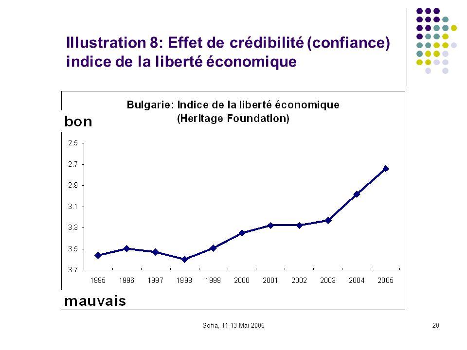 Illustration 8: Effet de crédibilité (confiance) indice de la liberté économique