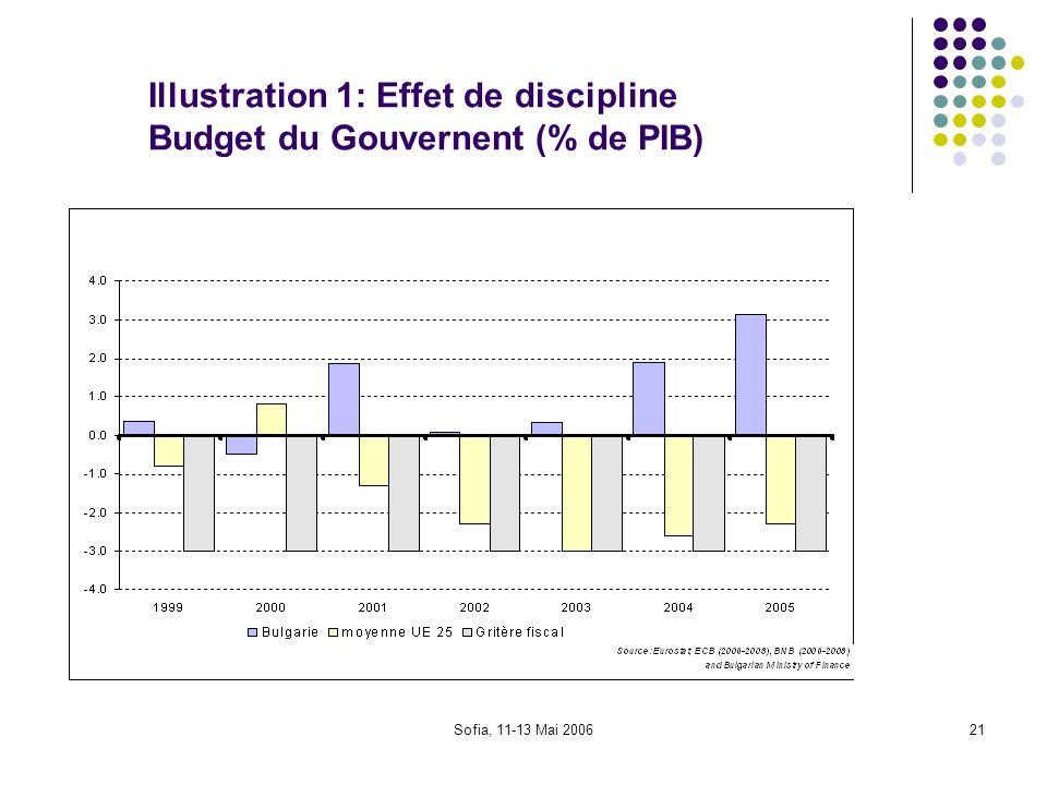 Illustration 1: Effet de discipline Budget du Gouvernent (% de PIB)