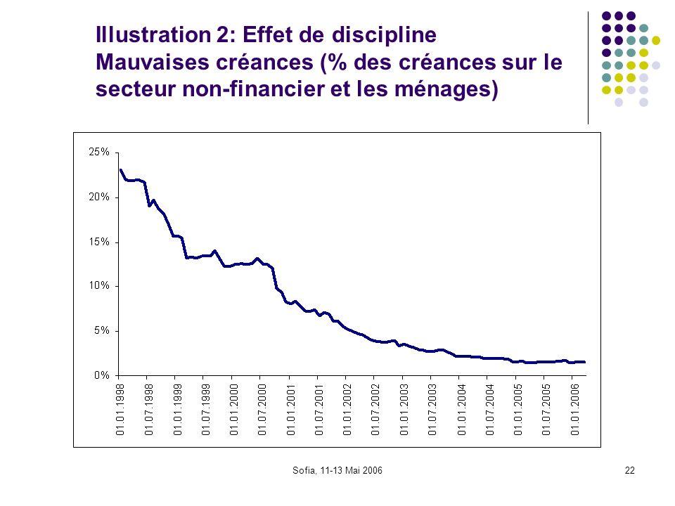 Illustration 2: Effet de discipline Mauvaises créances (% des créances sur le secteur non-financier et les ménages)