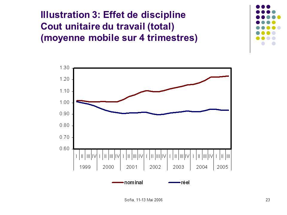 Illustration 3: Effet de discipline Cout unitaire du travail (total) (moyenne mobile sur 4 trimestres)