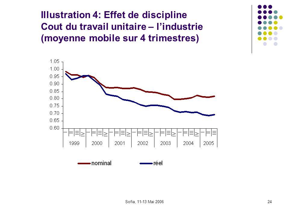 Illustration 4: Effet de discipline Cout du travail unitaire – l'industrie (moyenne mobile sur 4 trimestres)