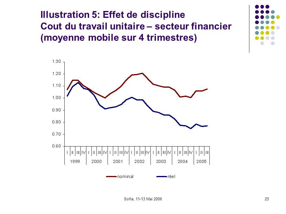 Illustration 5: Effet de discipline Cout du travail unitaire – secteur financier (moyenne mobile sur 4 trimestres)