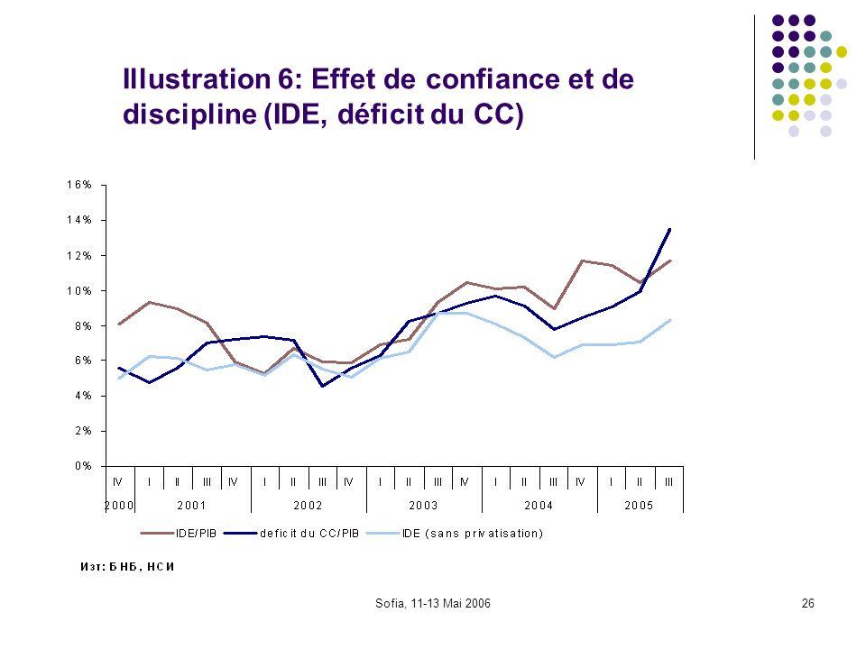 Illustration 6: Effet de confiance et de discipline (IDE, déficit du CC)