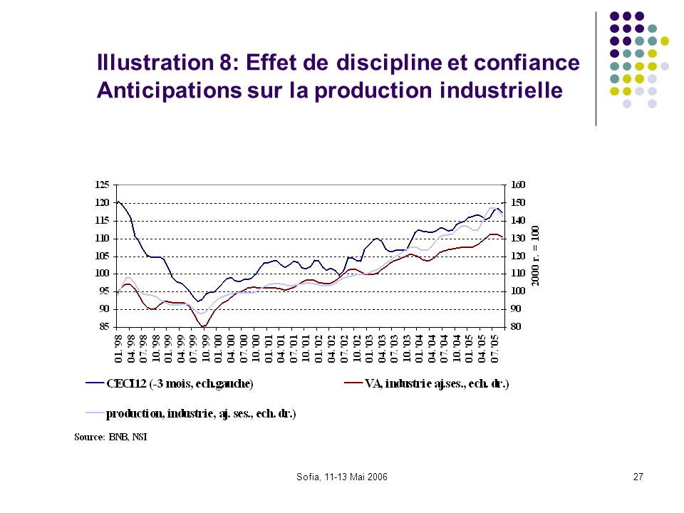 Illustration 8: Effet de discipline et confiance Anticipations sur la production industrielle