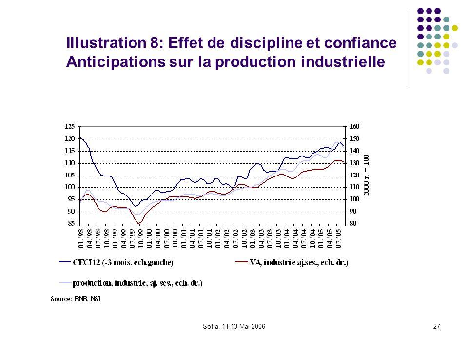 Illustration 8: Effet de discipline et confiance Anticipations sur la production industrielle