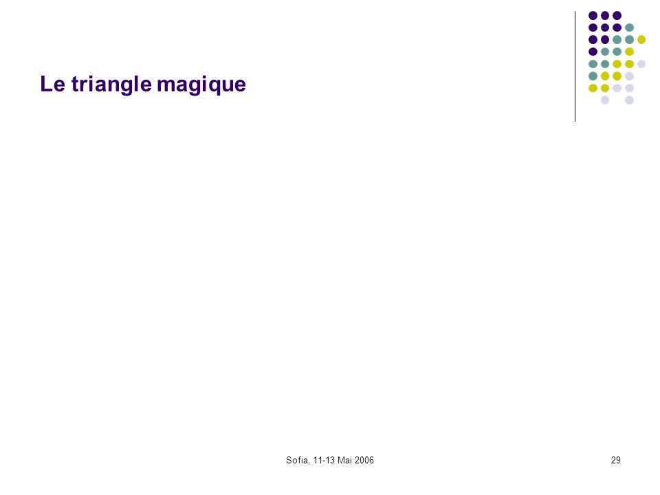 Le triangle magique Sofia, 11-13 Mai 2006