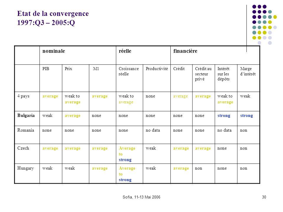 Etat de la convergence 1997:Q3 – 2005:Q