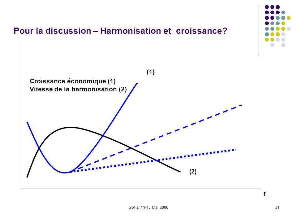 Pour la discussion – Harmonisation et croissance