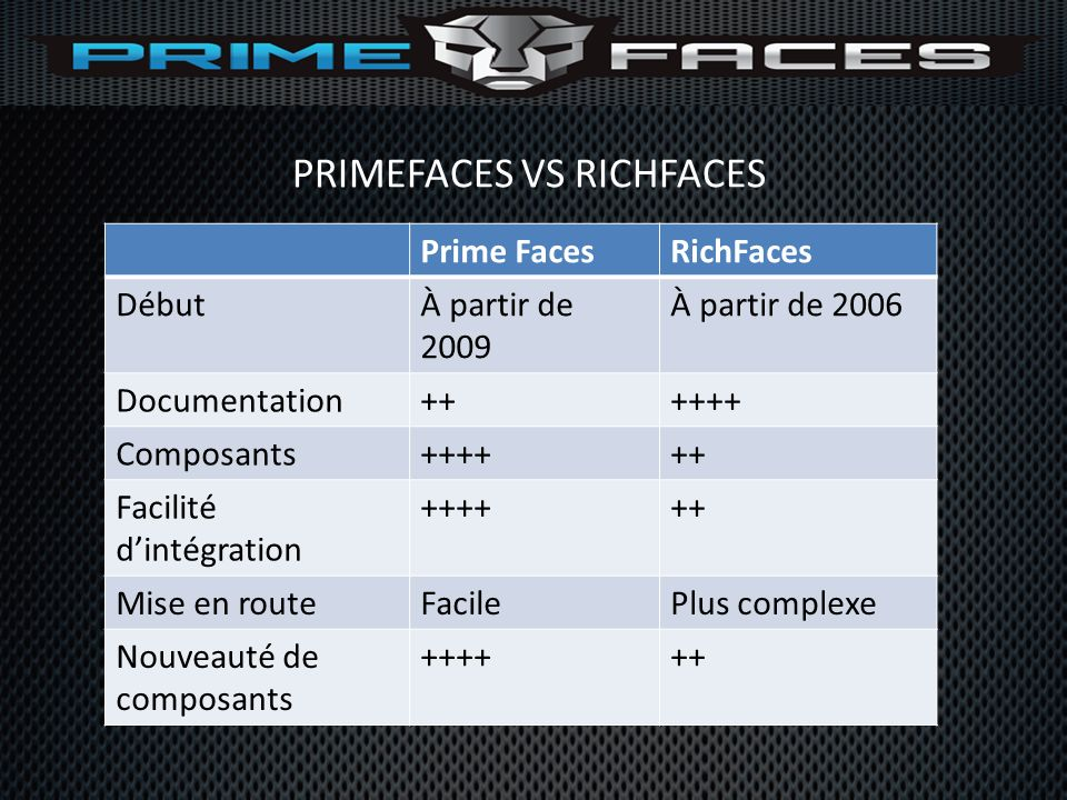 PRIMEFACES VS RICHFACES