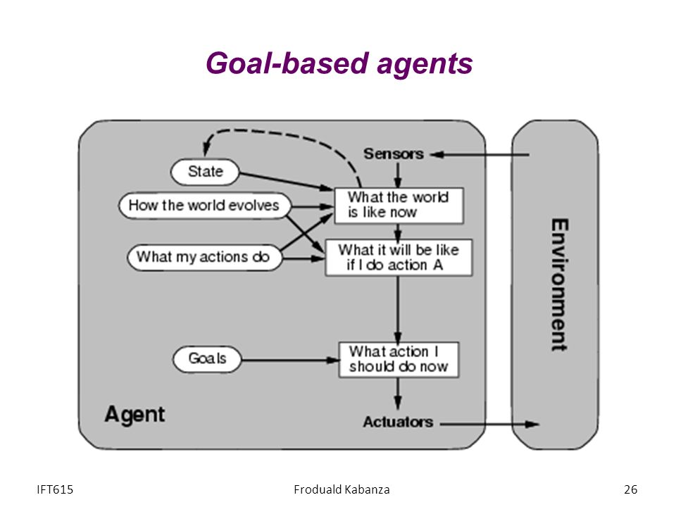 Goal-based agents IFT615 Froduald Kabanza Exemple : planifier