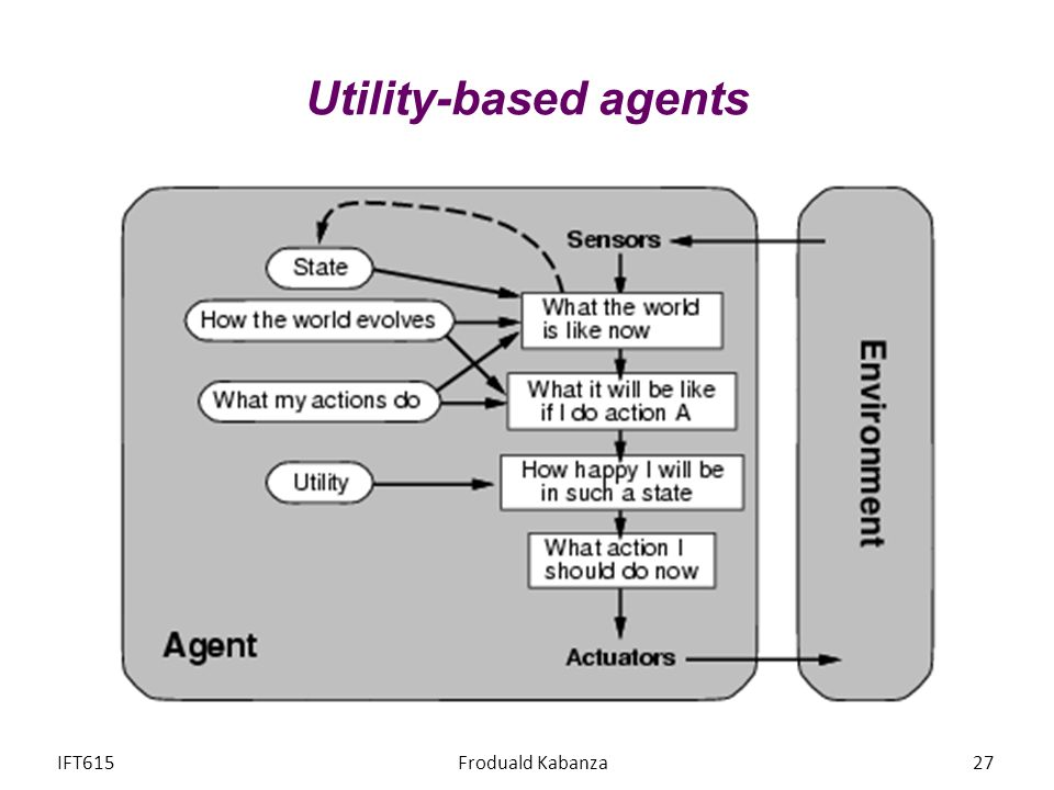 Utility-based agents IFT615 Froduald Kabanza