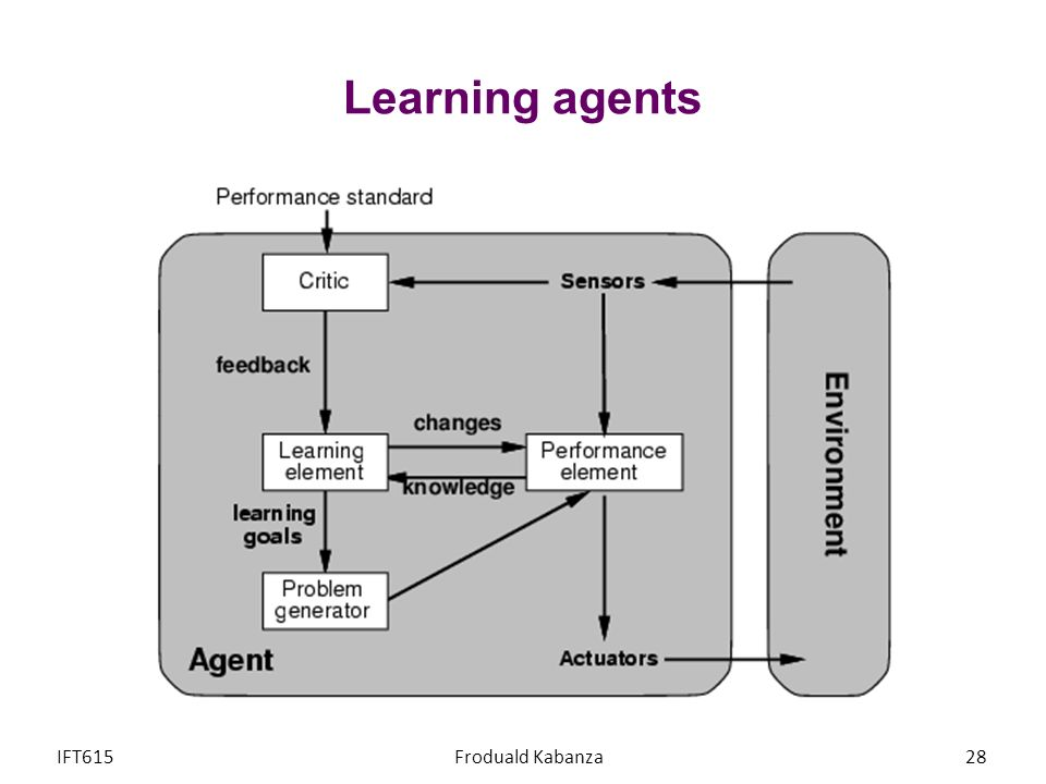 Learning agents IFT615 Froduald Kabanza