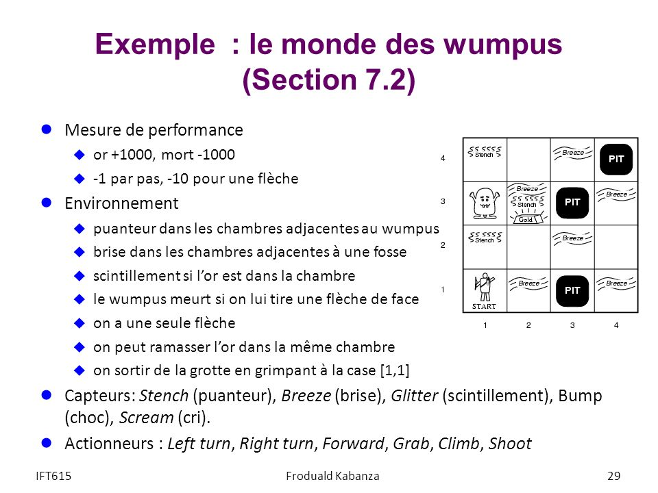 Exemple : le monde des wumpus (Section 7.2)