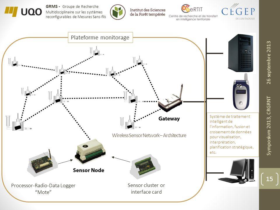 Plateforme monitorage