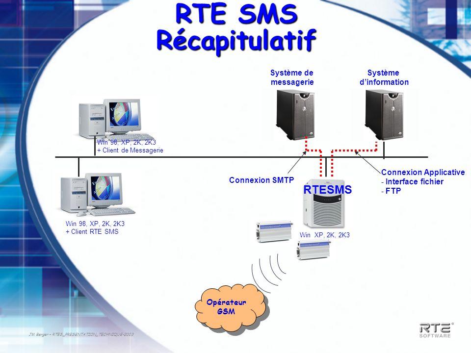 RTE SMS Récapitulatif RTESMS Système de messagerie Système