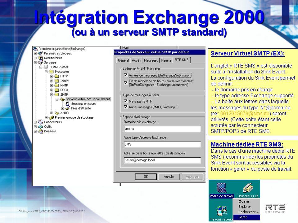 Intégration Exchange 2000 (ou à un serveur SMTP standard)