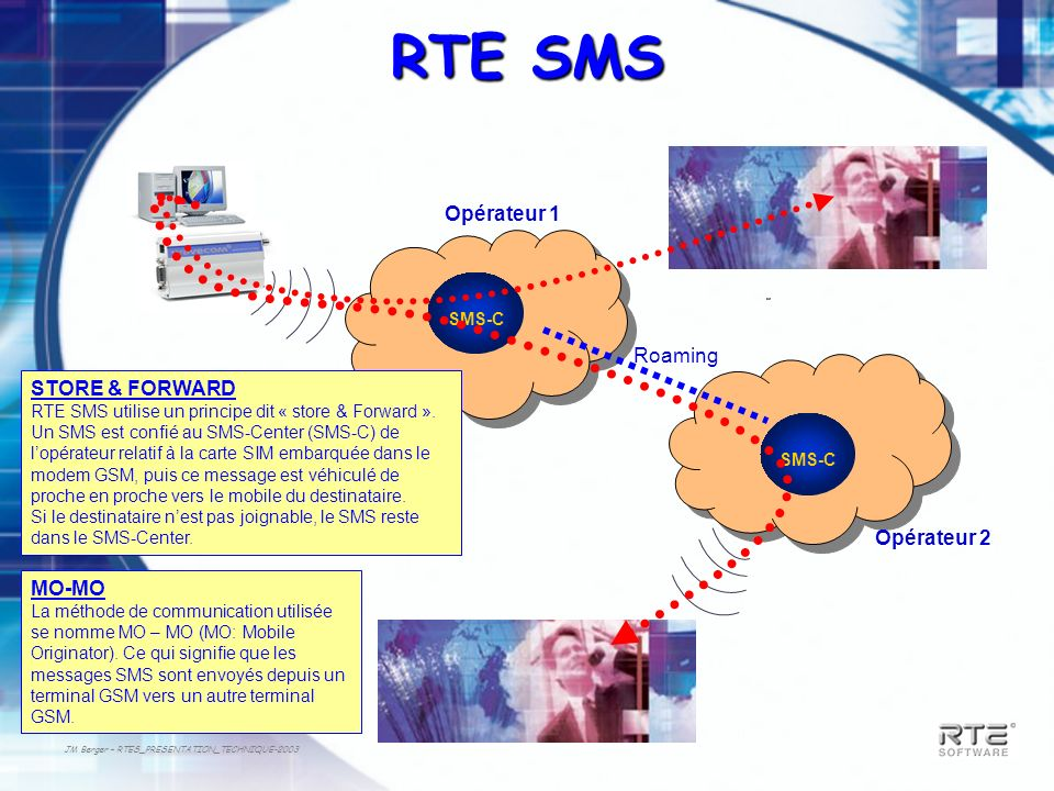 RTE SMS Opérateur 1 Roaming STORE & FORWARD Opérateur 2 MO-MO SMS-C
