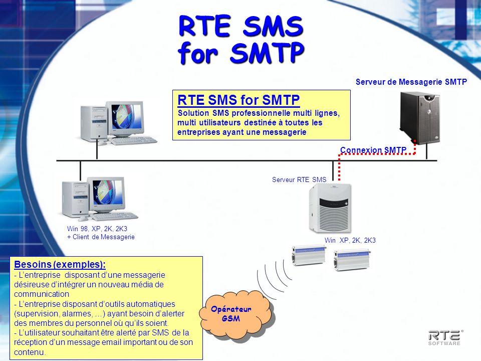 Serveur de Messagerie SMTP