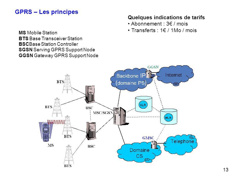 GPRS – Les principes Quelques indications de tarifs