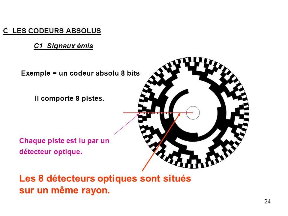 Les 8 détecteurs optiques sont situés sur un même rayon.