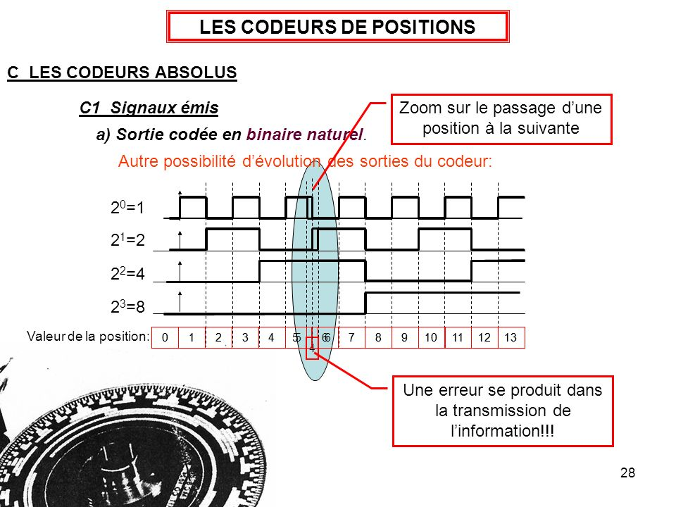 LES CODEURS DE POSITIONS
