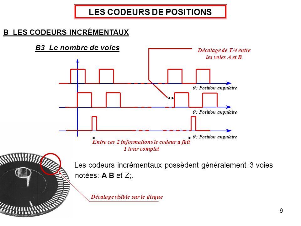 LES CODEURS DE POSITIONS Décalage de T/4 entre les voies A et B