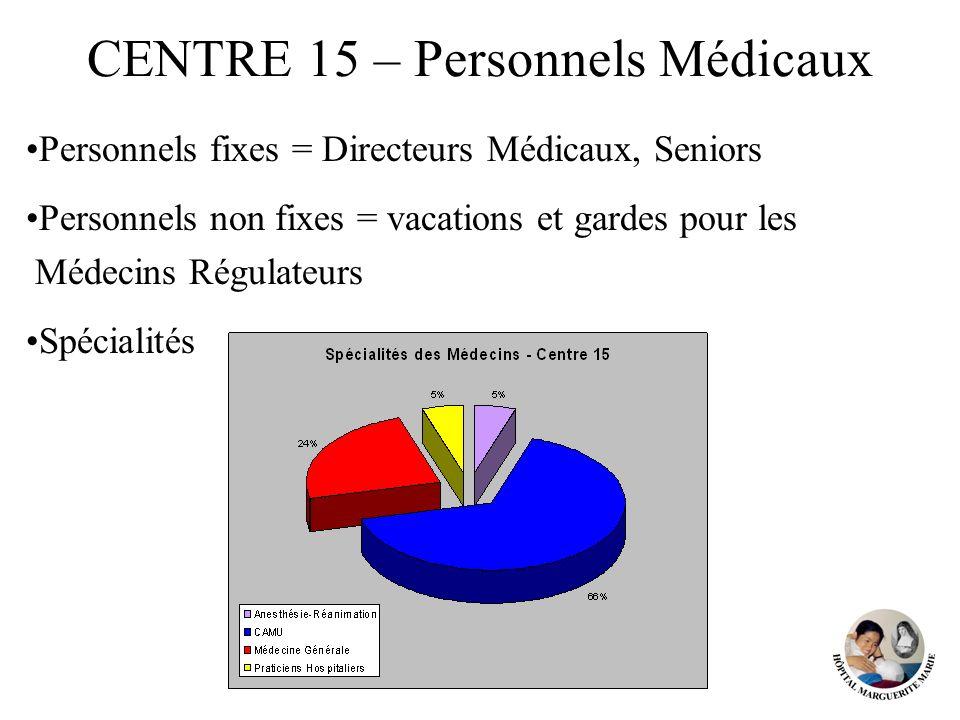 CENTRE 15 – Personnels Médicaux