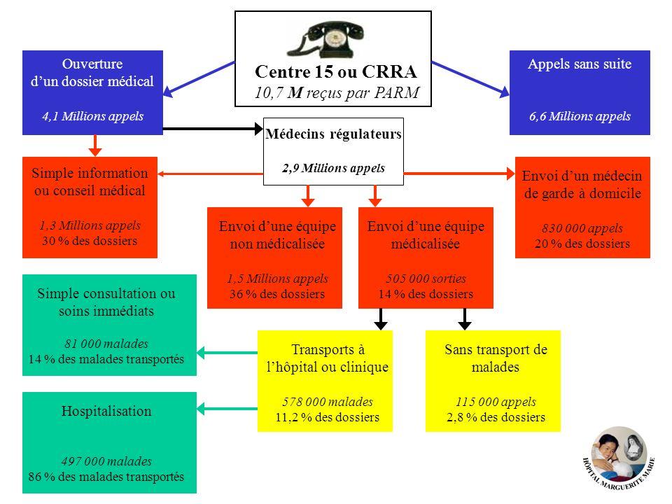 Centre 15 ou CRRA 10,7 M reçus par PARM Ouverture d'un dossier médical