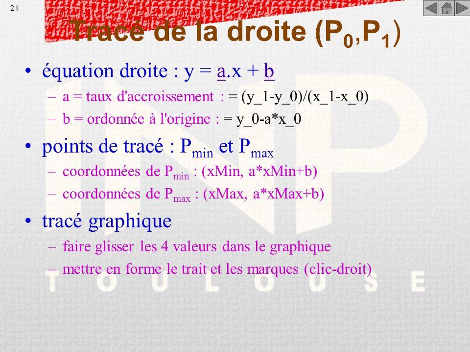 Tracé de la droite (P0,P1) équation droite : y = a.x + b
