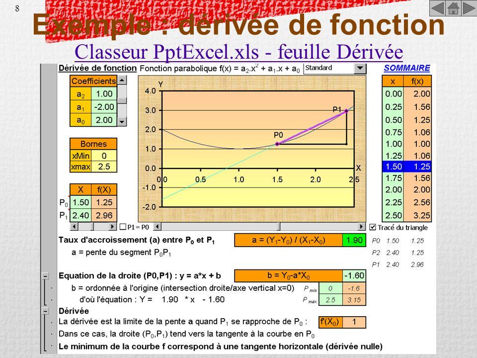Exemple : dérivée de fonction