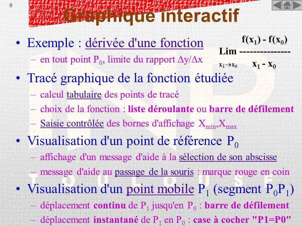 Graphique interactif Exemple : dérivée d une fonction