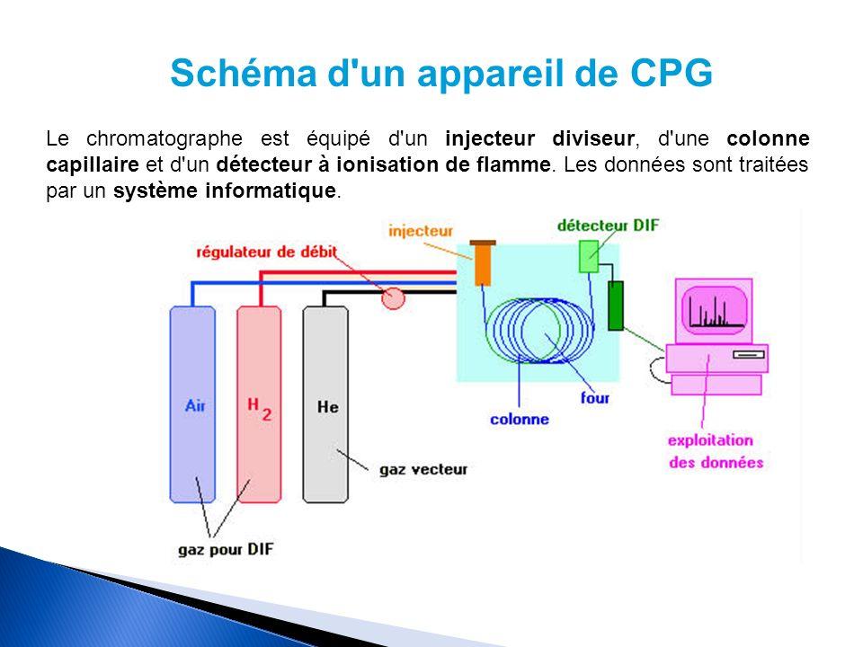 Schéma d un appareil de CPG