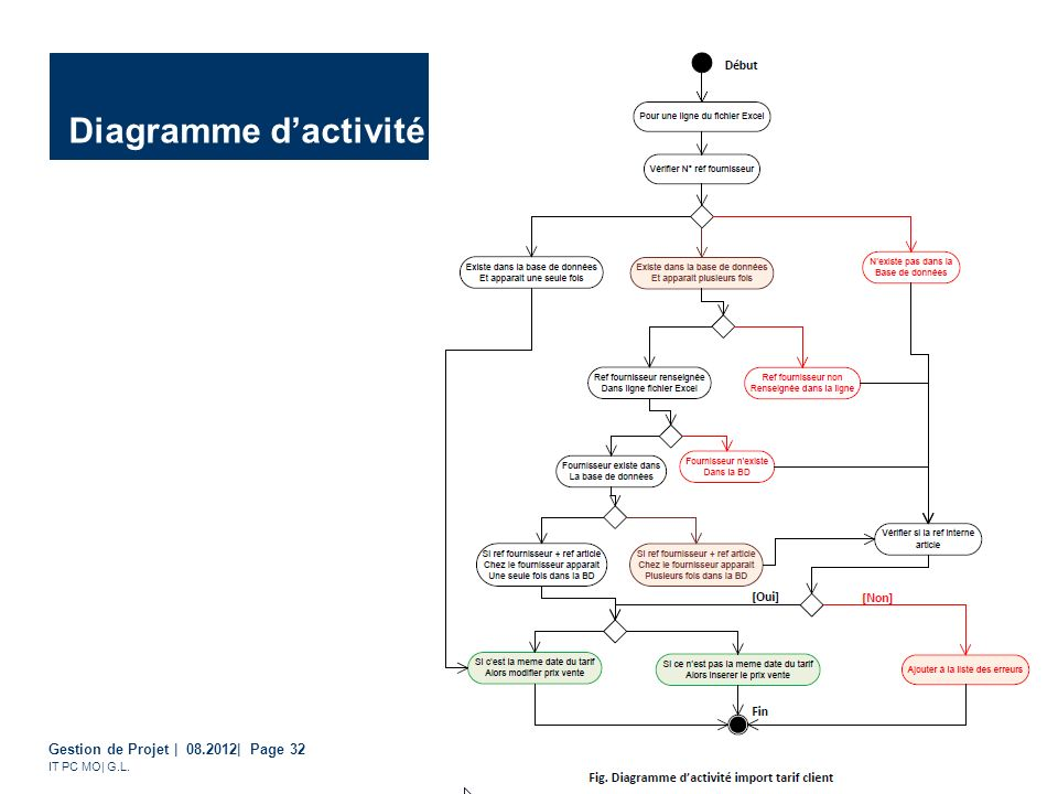Diagramme d'activité
