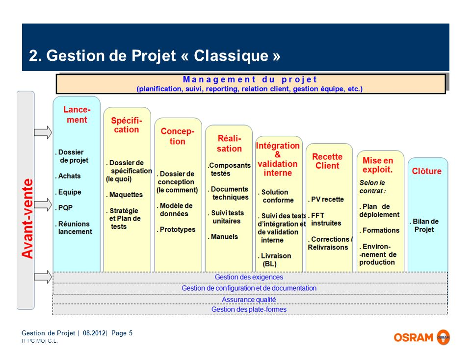 2. Gestion de Projet « Classique »
