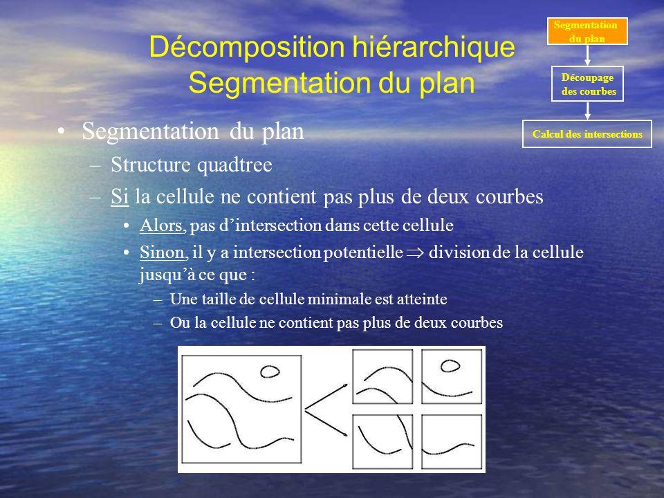 Décomposition hiérarchique Segmentation du plan