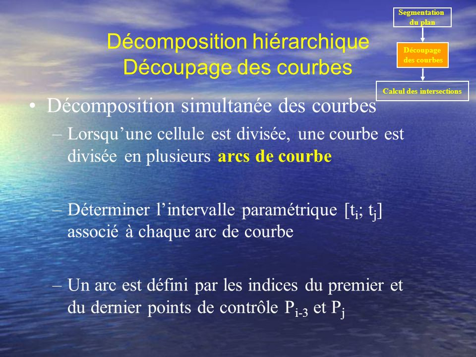 Décomposition hiérarchique Découpage des courbes