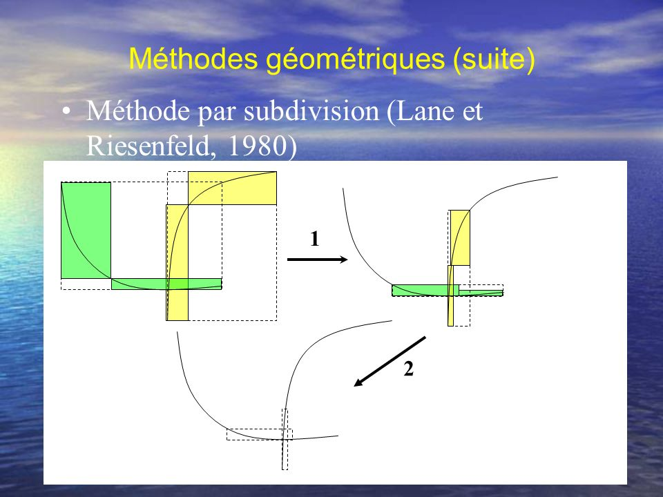 Méthodes géométriques (suite)