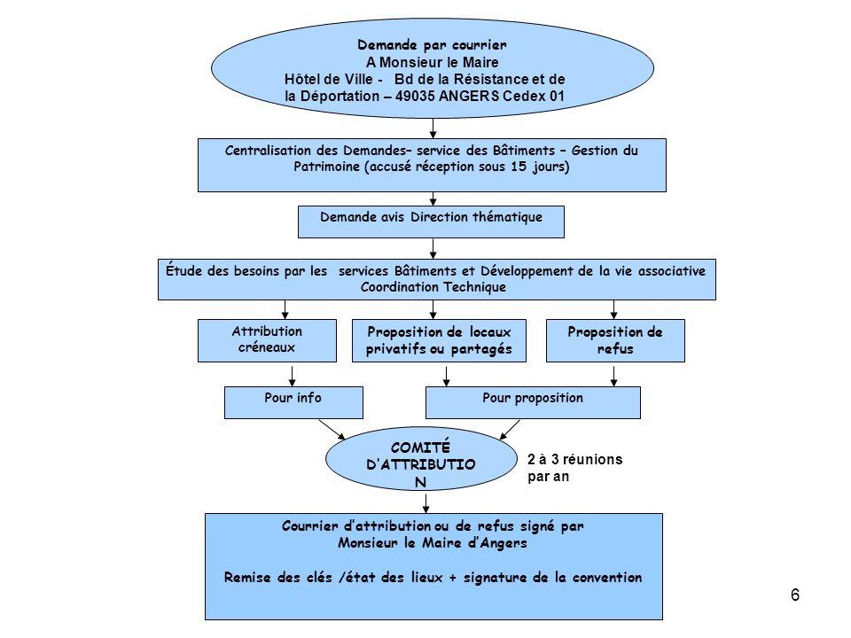 Proposition de locaux privatifs ou partagés Proposition de refus