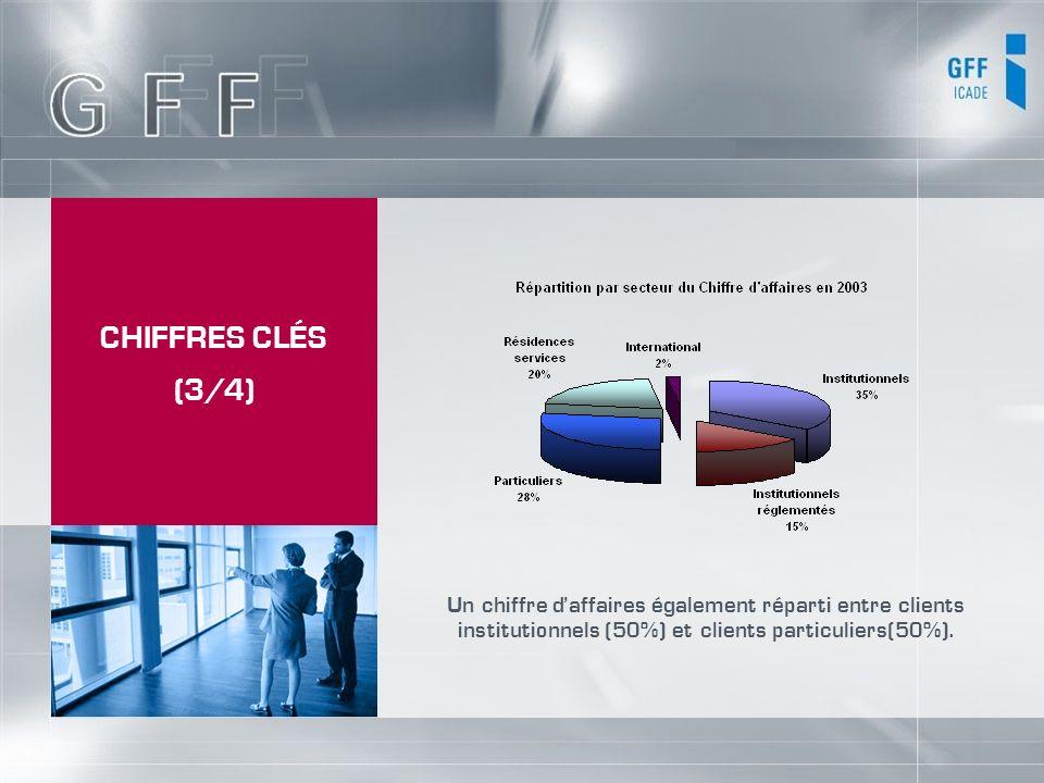 CHIFFRES CLÉS (3/4) Un chiffre d'affaires également réparti entre clients institutionnels (50%) et clients particuliers(50%).