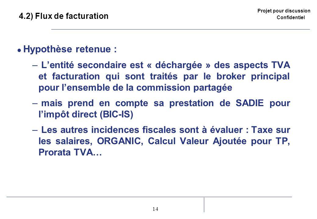 4.2) Flux de facturation Hypothèse retenue :