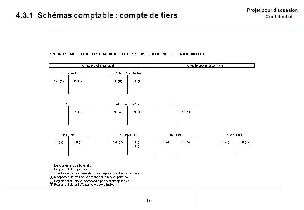 4.3.1 Schémas comptable : compte de tiers