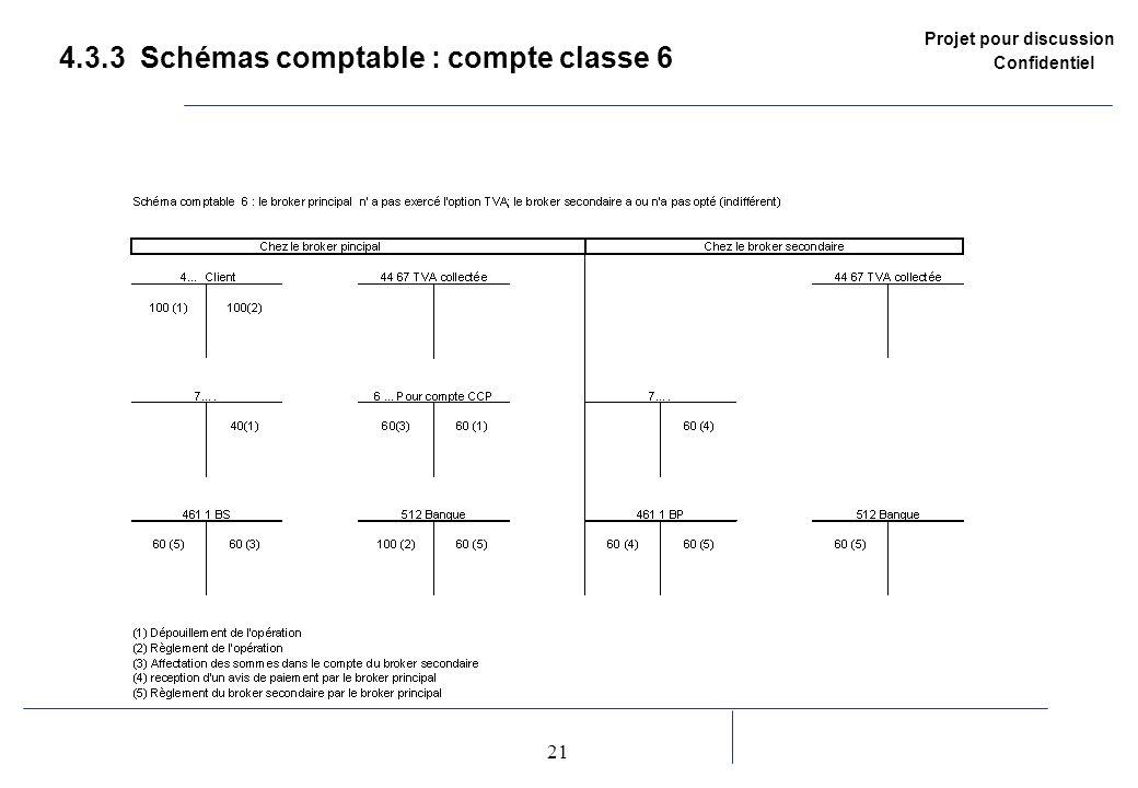 4.3.3 Schémas comptable : compte classe 6