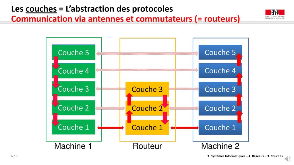 Les couches = L'abstraction des protocoles Communication via antennes et commutateurs (= routeurs)